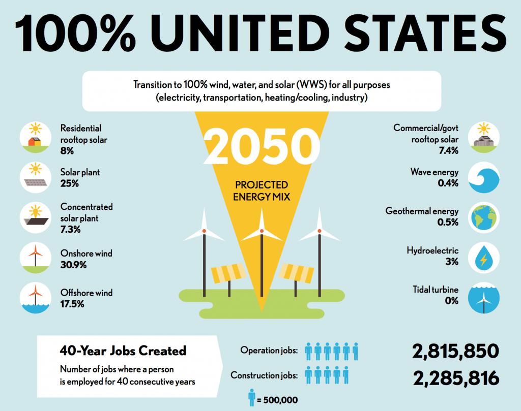 solar panel in united states